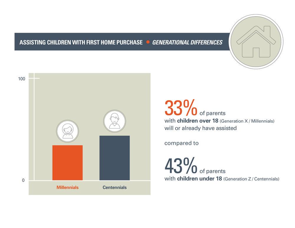 Children&FinancialDependence_GenerationalDifferences.jpg