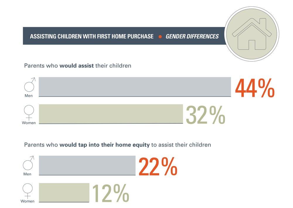 Children&FinancialDependence_GenderDifferences.jpg