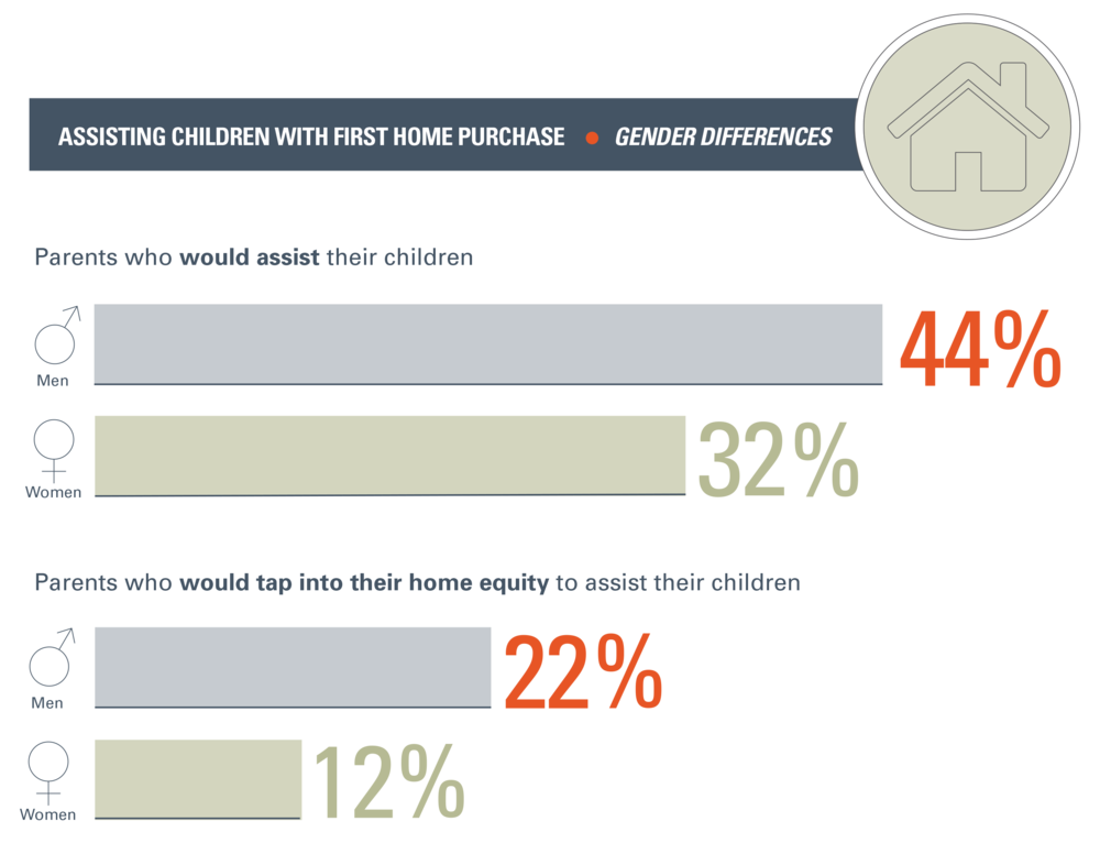 Children-Financial-Dependence_FirstHome_Gender.png