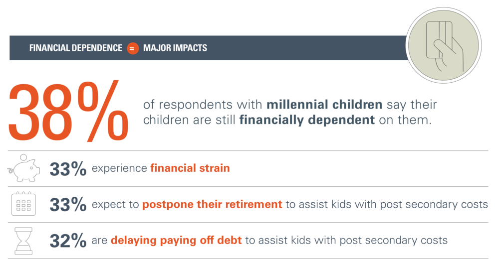 Children-Financial-Dependence_MajorImpacts.png