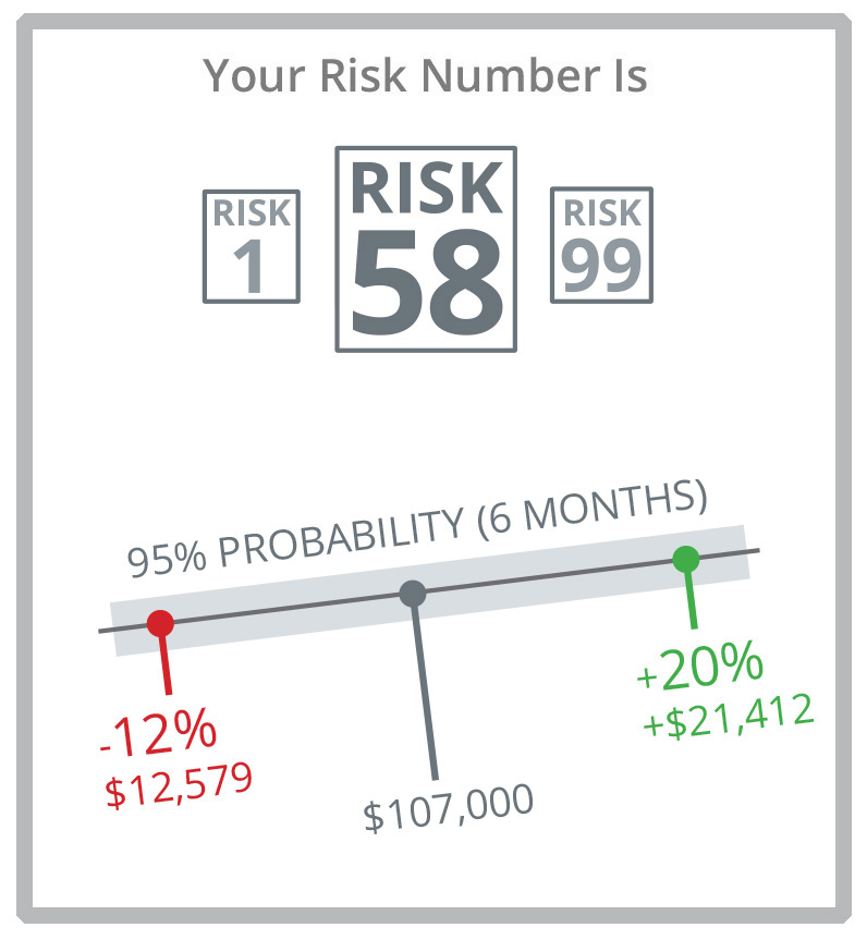 Gauge your risk tolerance with Riskalyze