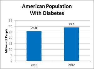 http://www.diabetes.org/diabetes-basics/statistics/