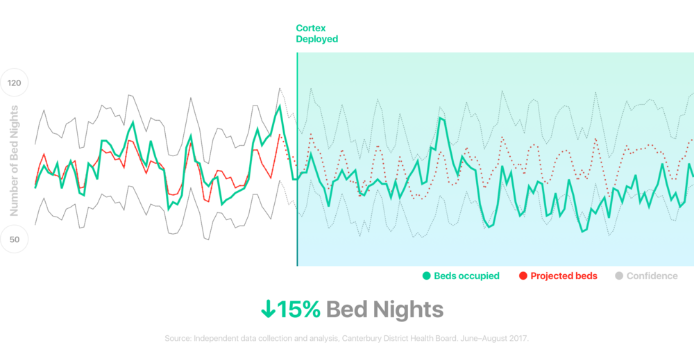 cortex app - bed nights reduction.png