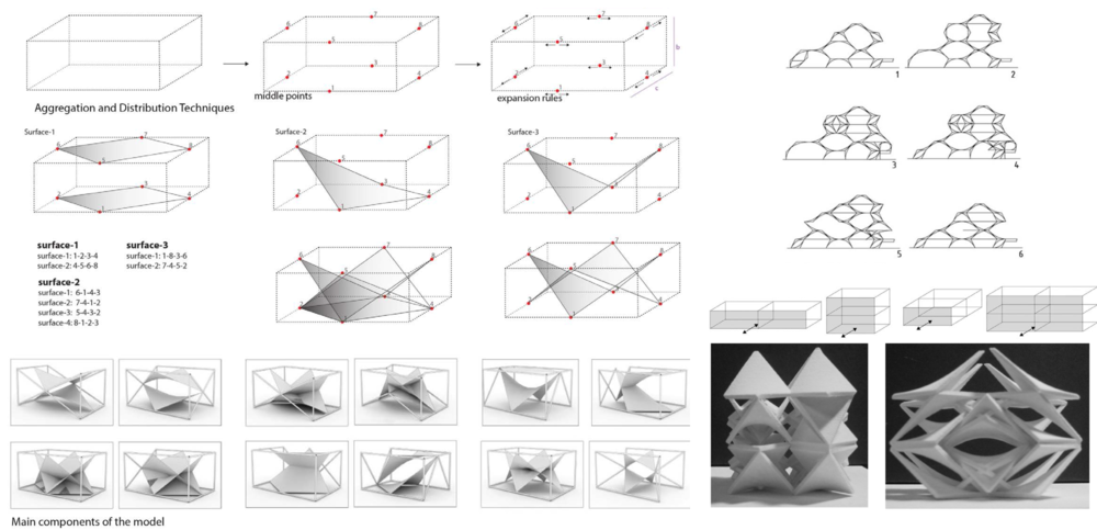 Unbox geometry generator model nil tuzcu the research proposes the surface generator model to simplify and control the relationship between the form and the numbers major objective is to develop ccuart Choice Image