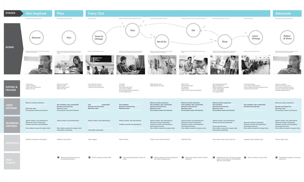 Service Blueprint and User Journey