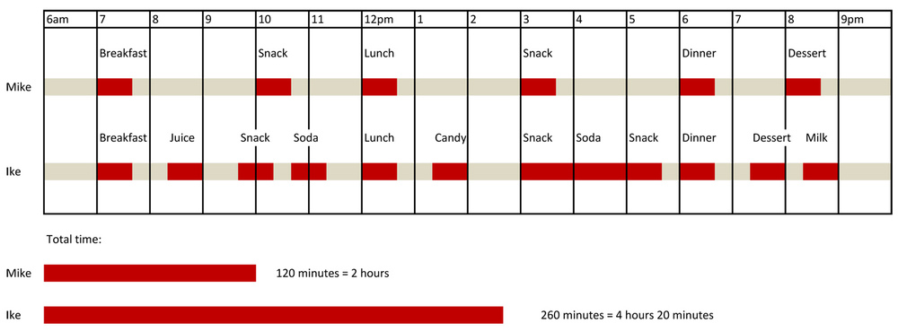 This figure shows the effect of time on eating and snacking.  Red bars indicate the amount of time the mouth is exposed to acid.  Each sitting assumes 20 minutes for eating and 20 more minutes until the acid is neutralized by saliva.  By snacking multiple times a day,  Ike's teeth are bathing in acid about twice as long as Mike's, who eats 3 meals and 3 snacks.  (Click the figure to view larger).