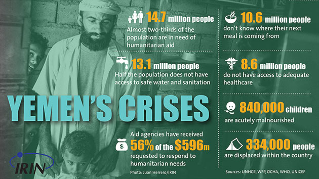 Yemen poverty infographic