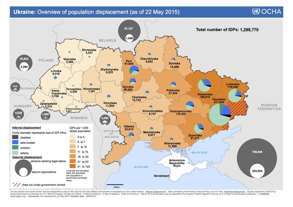 More than half those displacedare in the war-torn regions of Donetsk and Luhansk