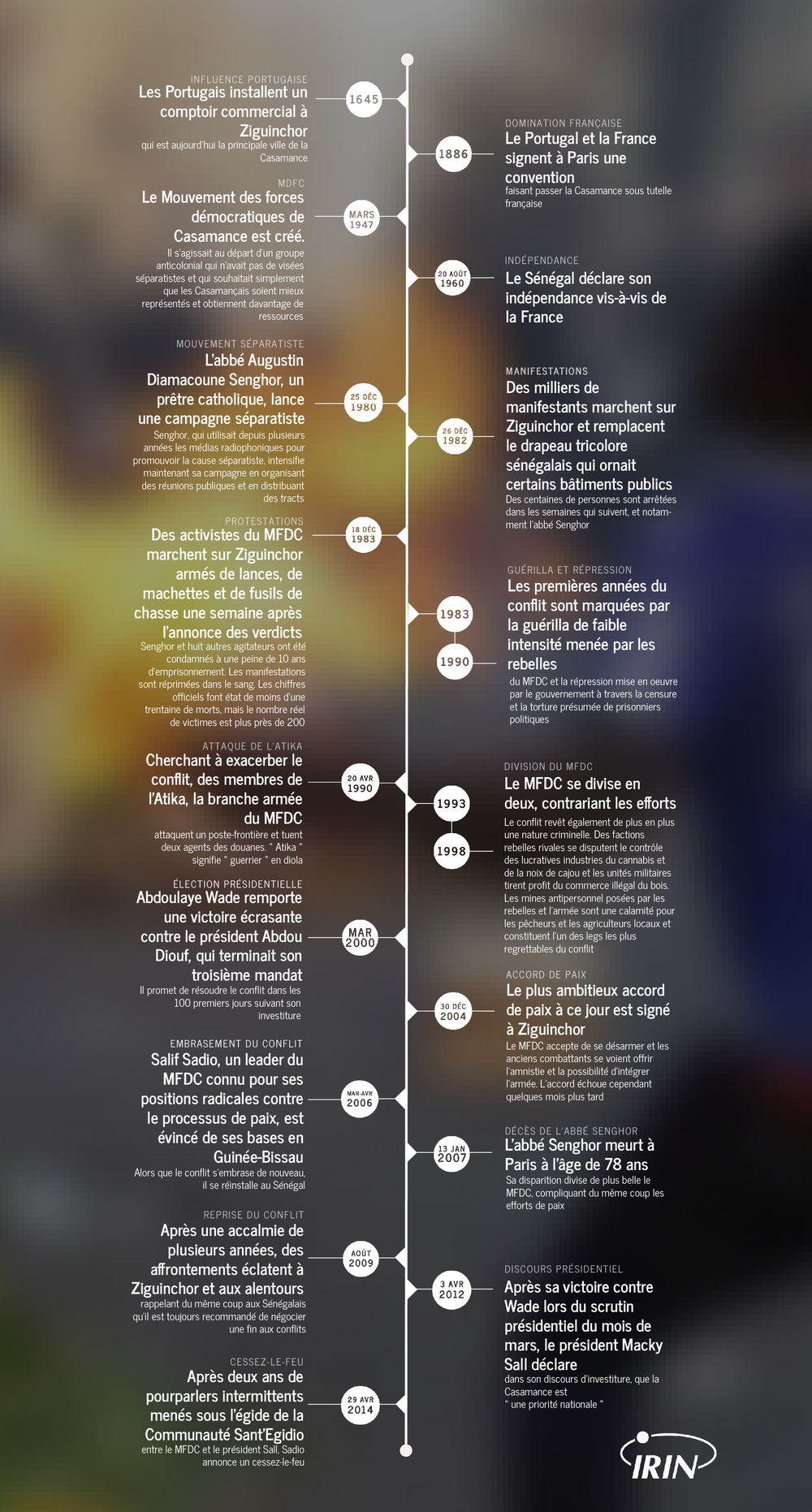 Casamance timeline (French)-01.jpg