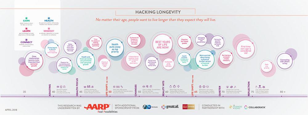 AARP-721-C-Living-100-Hacking-Longevity-Web-Splash-Page.jpg