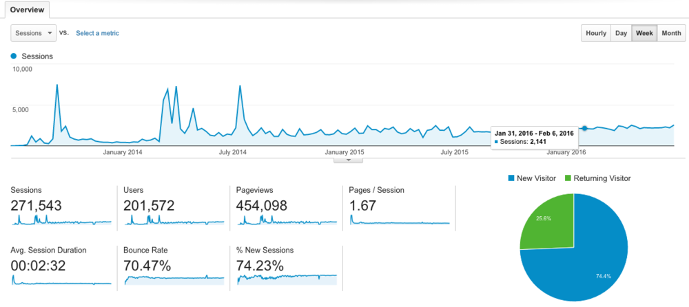 Website weekly organic traffic stats for the last 3 years - Click the image to access the site.