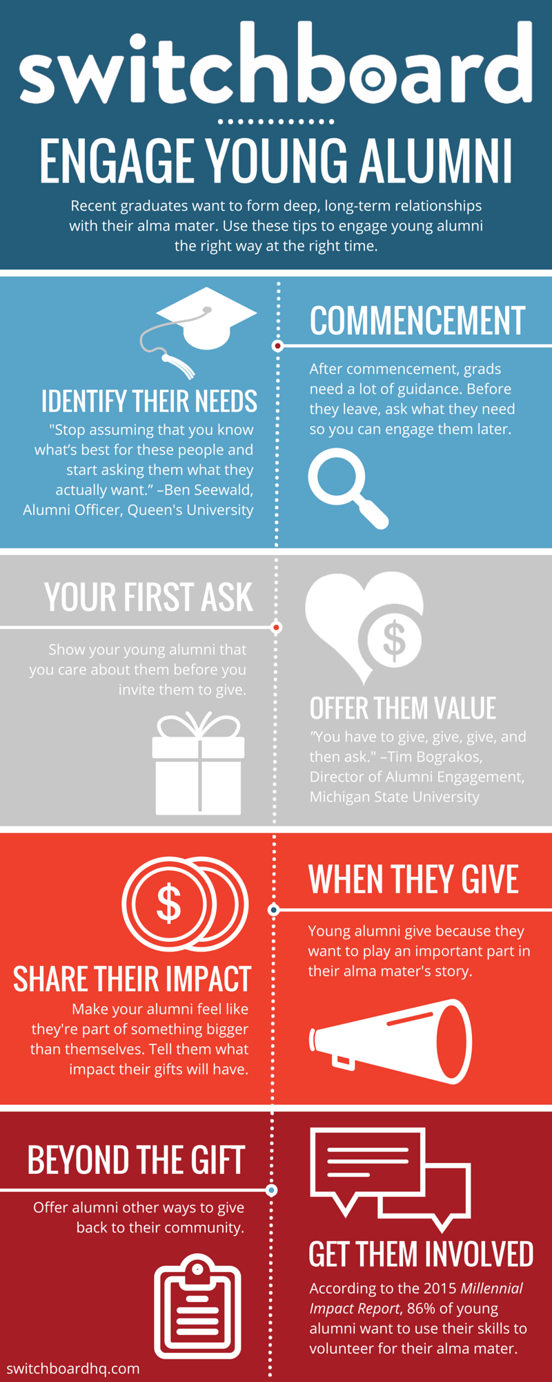 Engage young alumni infographic