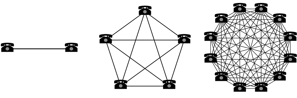 "Metcalfe's law: ""The value of a network is proportional to the square of the number of connected users of the system…Two telephones can make only one connection, five can make 10 connections, and twelve can make 66 connections."" The more members a network has, the more connections each member can make, and the more valuable the network becomes.  Source ."
