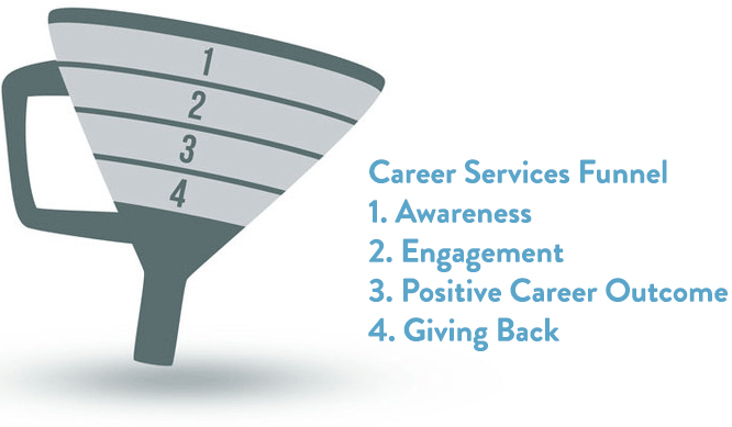 Career Services funnel