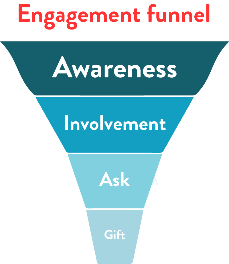 Four stages of the engagement funnel: Awareness, involvement, ask, gift