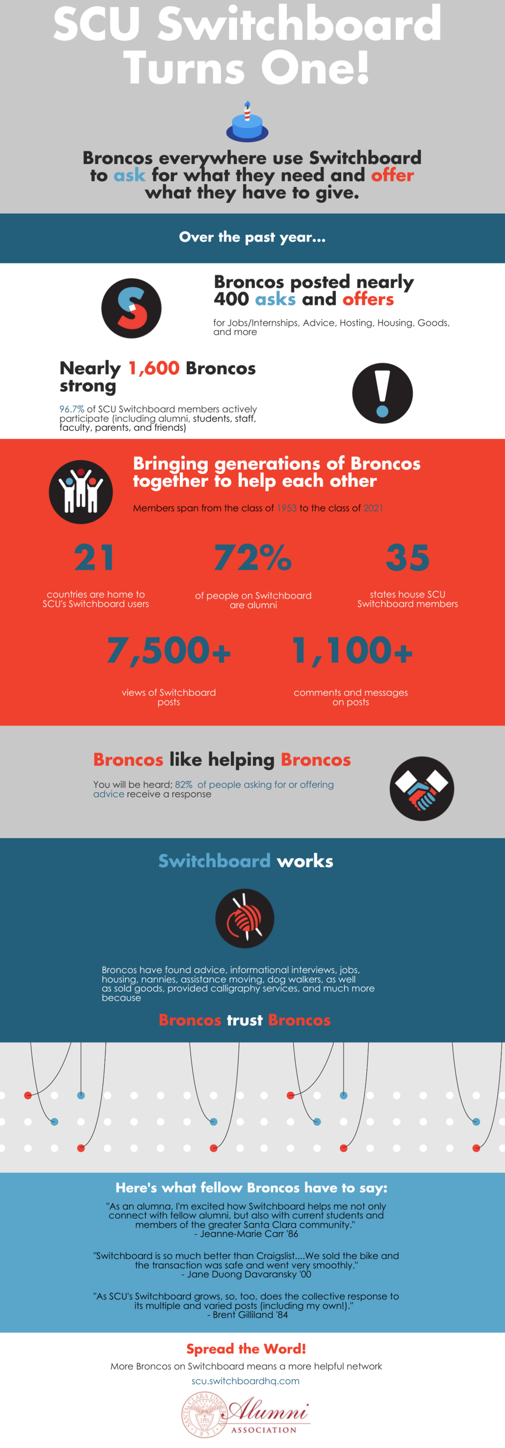 Switchboard Turns One Infographic
