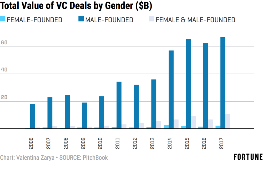 Female Founders Got 2% of Venture Capital Dollars in 2017