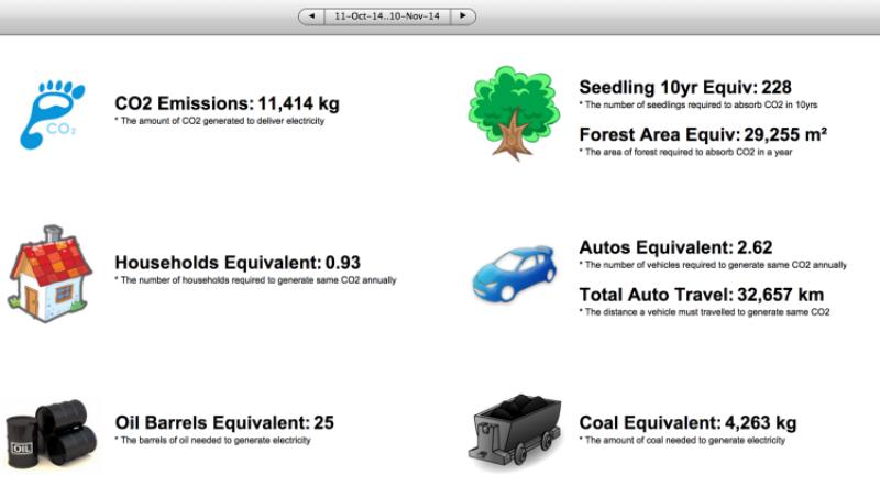 Emissions Equivalents