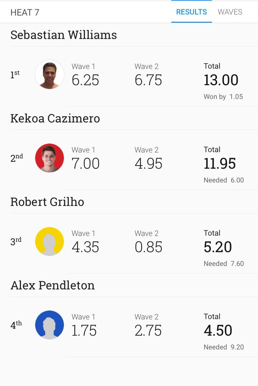 Kekoa Cazimero today advancing out of round 2 : Sunset , Hawaii WQS 1000