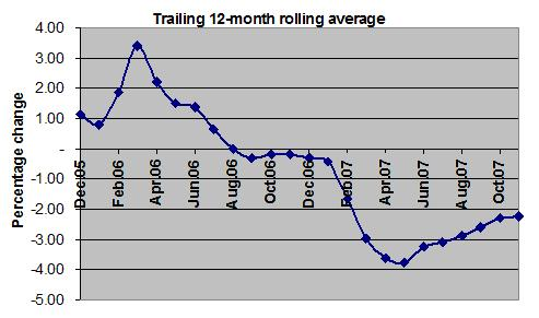 Trailing 12-month rolling average