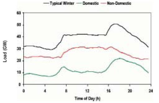 Winter load profile