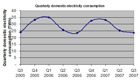 Quarterly domestic electricity consumption