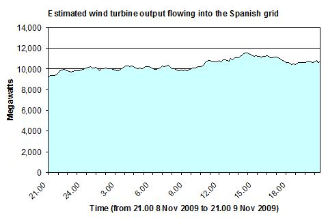 Estimated wind turbine output flowing into the Spanish grid