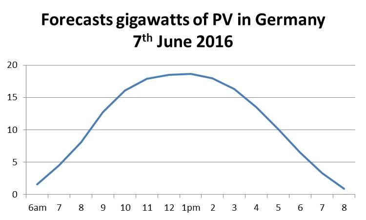 German PV