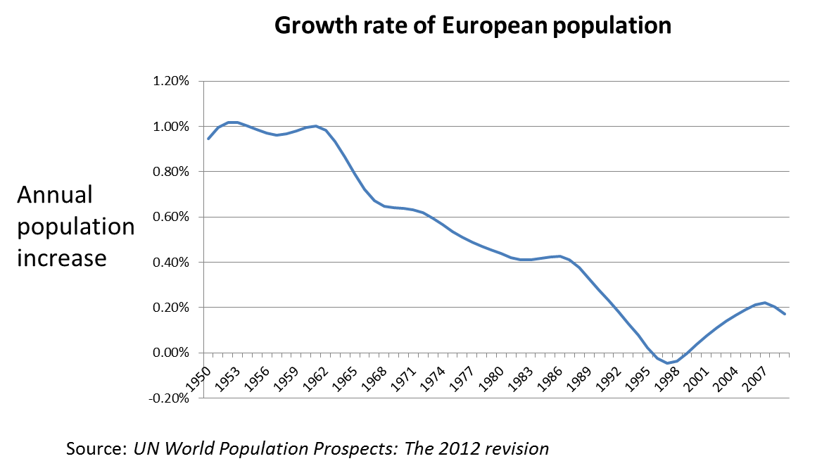 Growth rate Europe.jpg