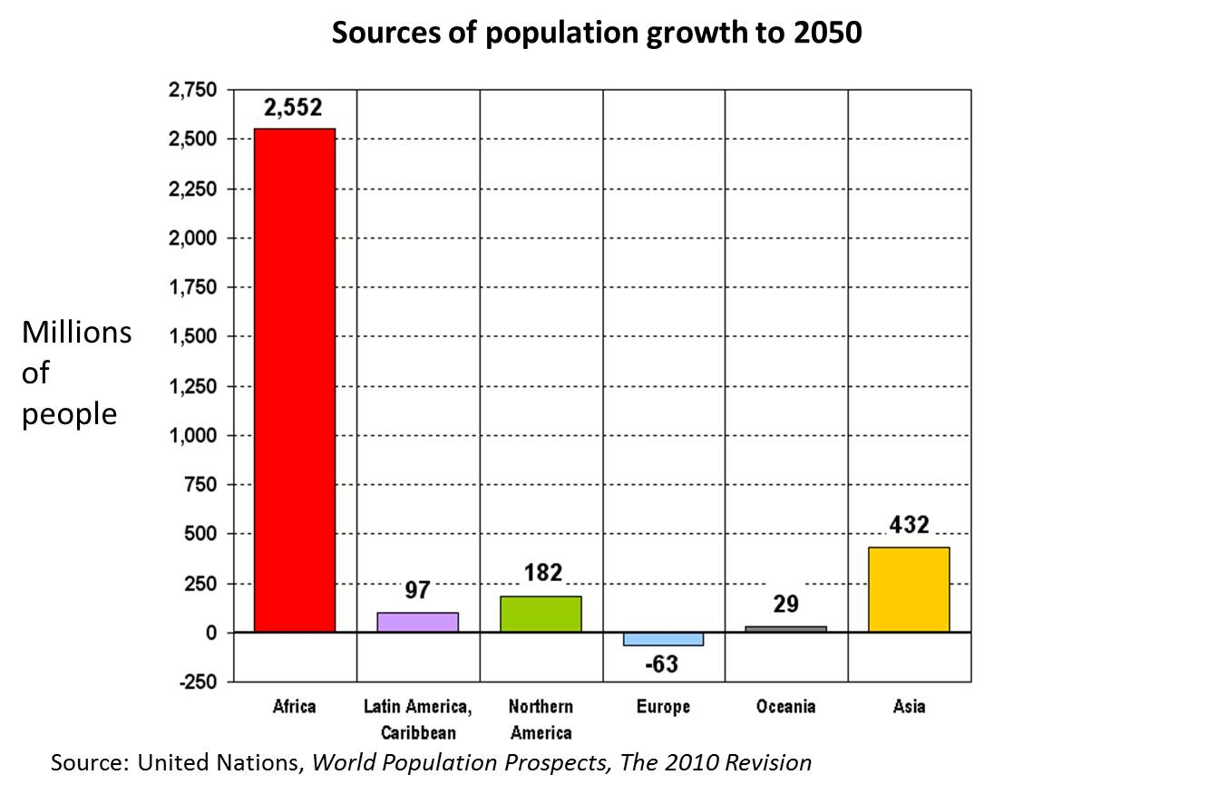 Source of pop growth to 2050