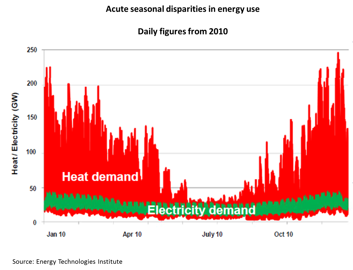 Heat, electrcity demand