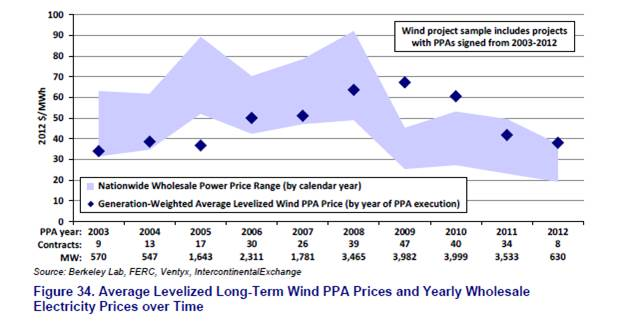 US wind prices