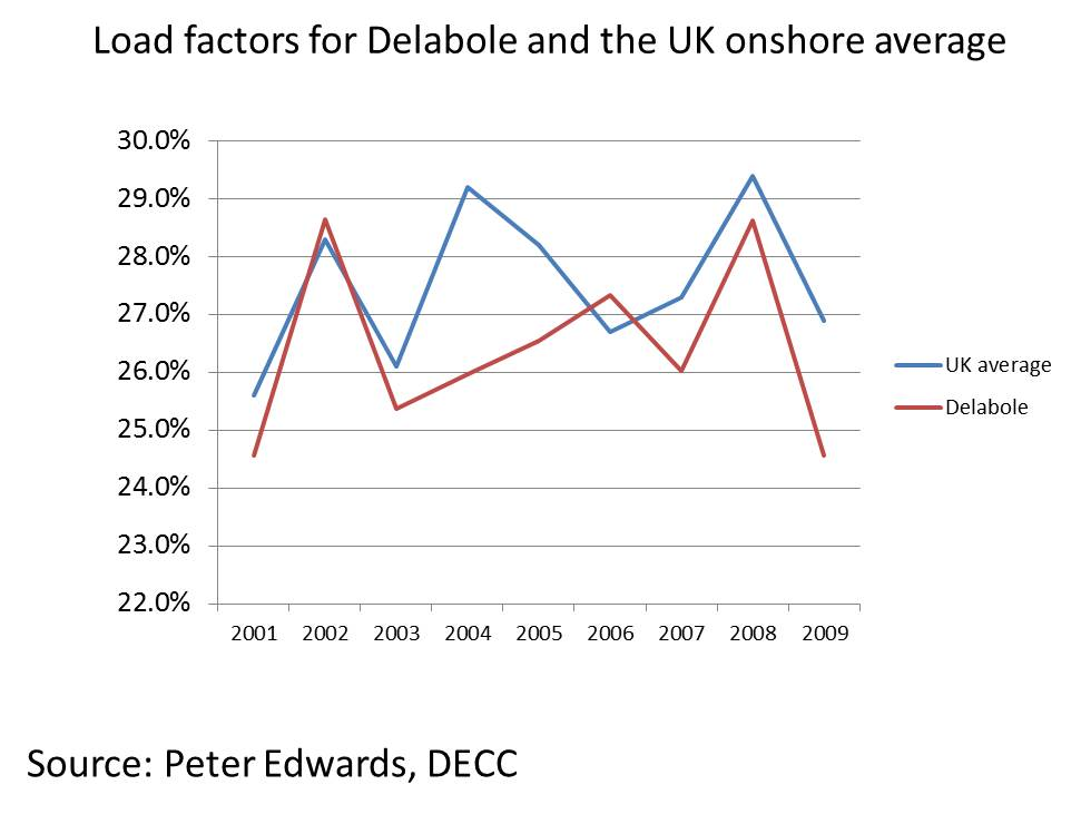 Delabole load factors