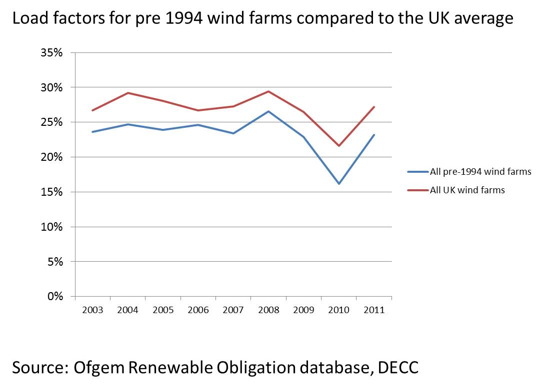 load factors for pre 1994 and all wind farms