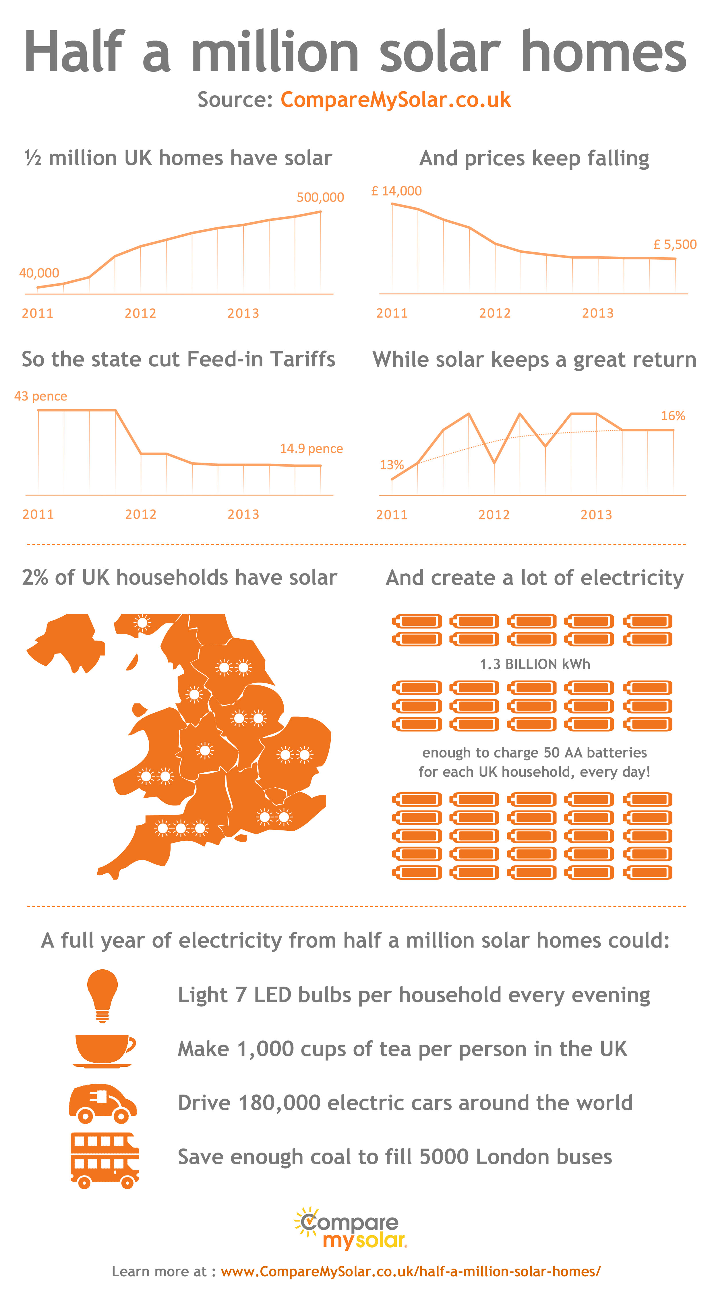 www comparemysolar co uk_images_halfamillionsolarhomes