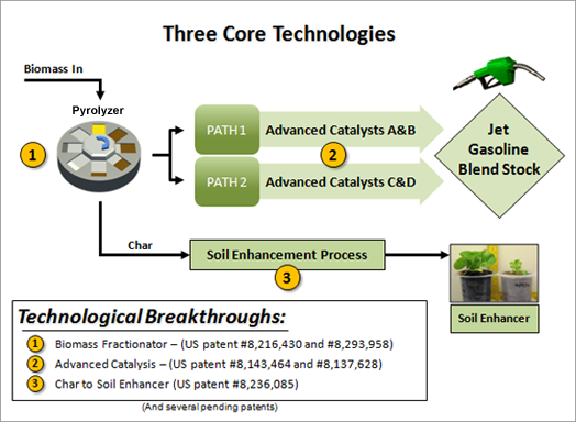 Cool Planet's core technologies
