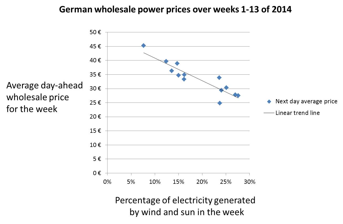 German power prices Weeks 1-13 2014