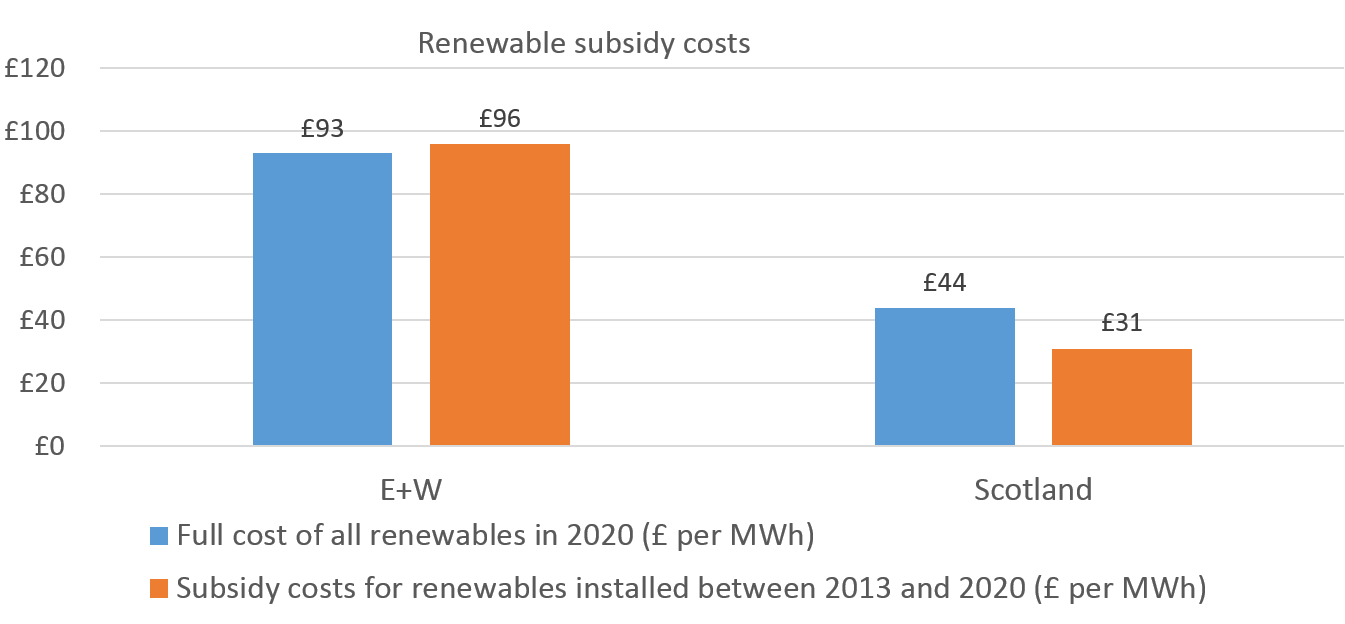 Scotland subsidy final version