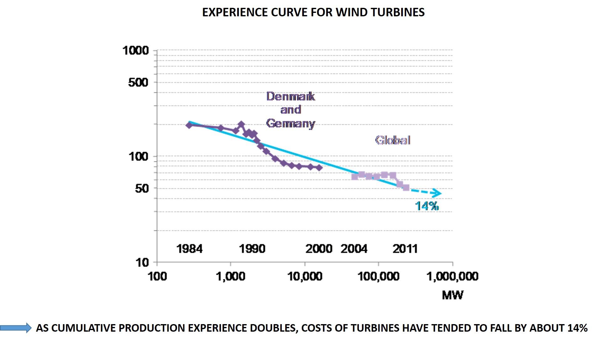 Experience curve Wind
