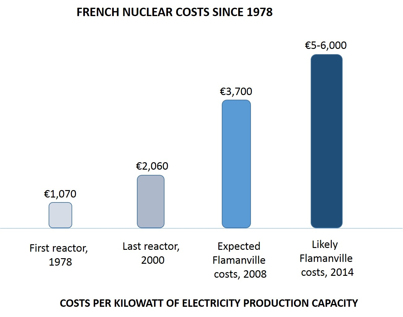 French nuclear
