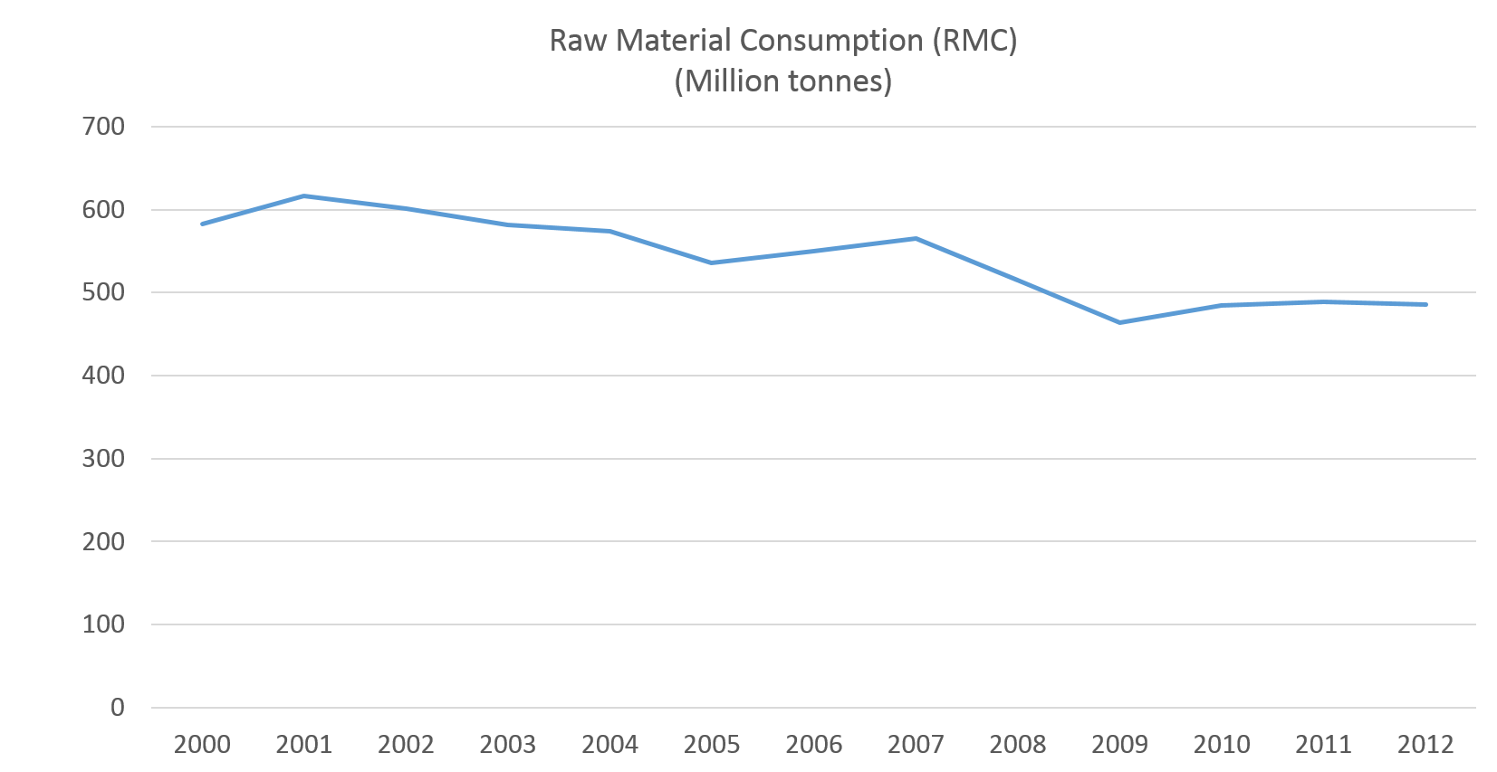 Raw material consumption