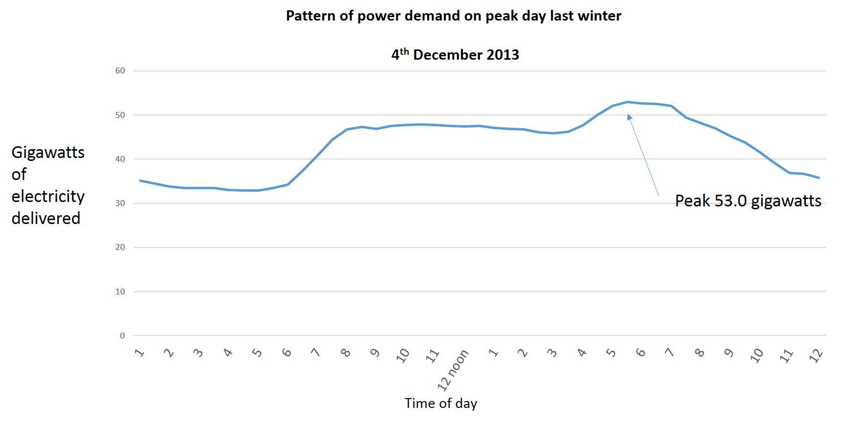 National electricity demand over 4th December 2013