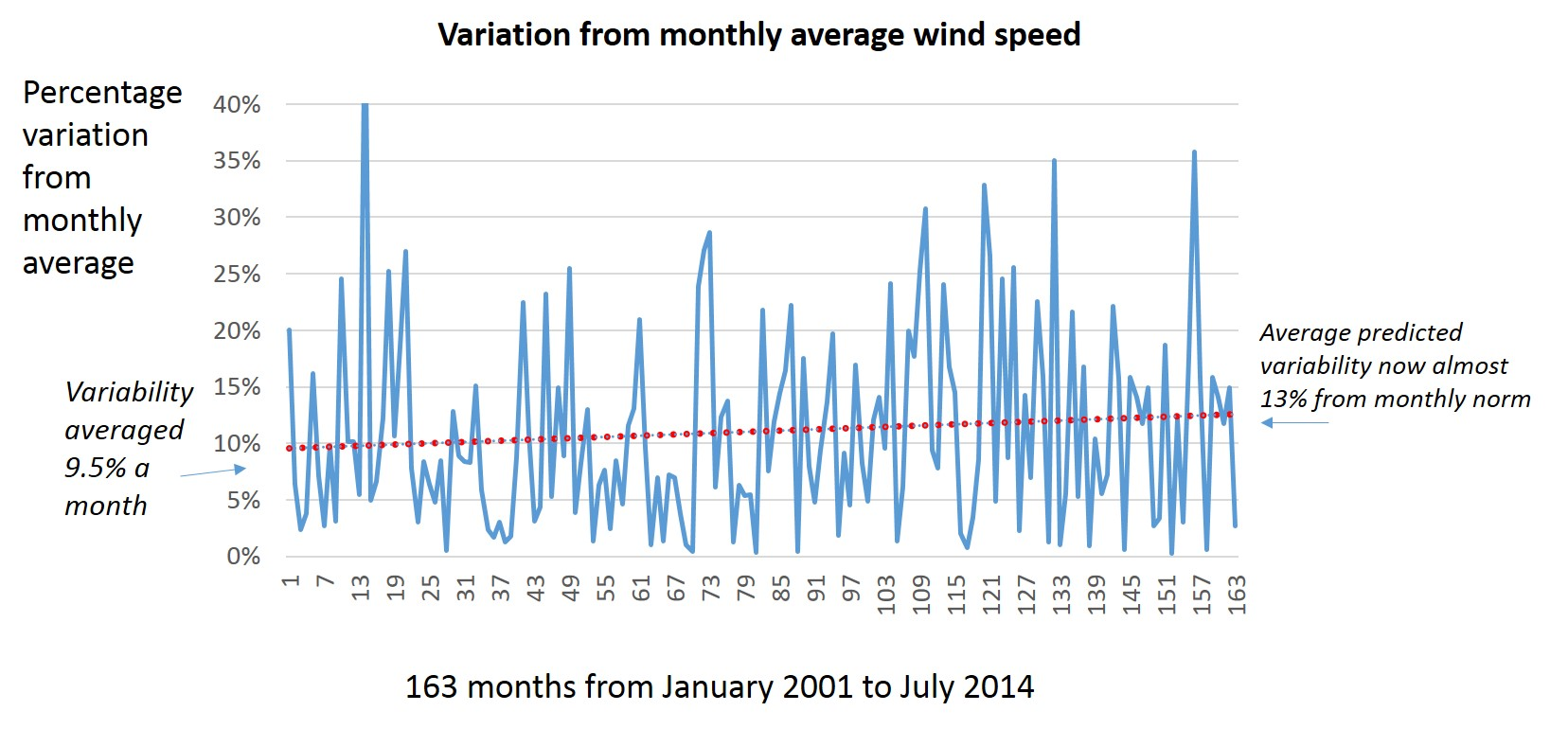 Variation from average monthly wind speed, Article 1, September 8th 2014