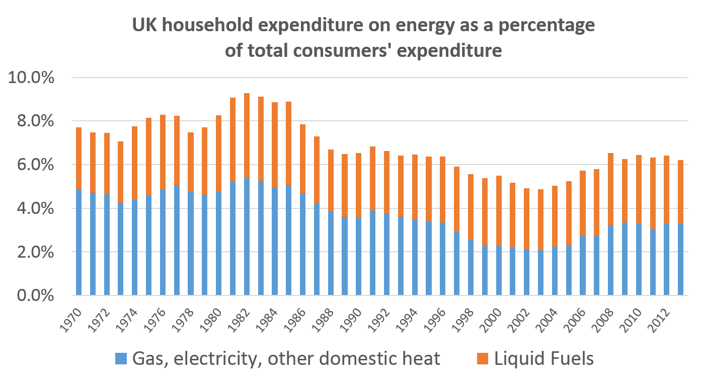UK household expenditure on energy 03.11.14