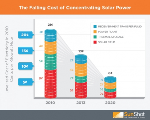 The US Department of Energy's cost projections for CSP