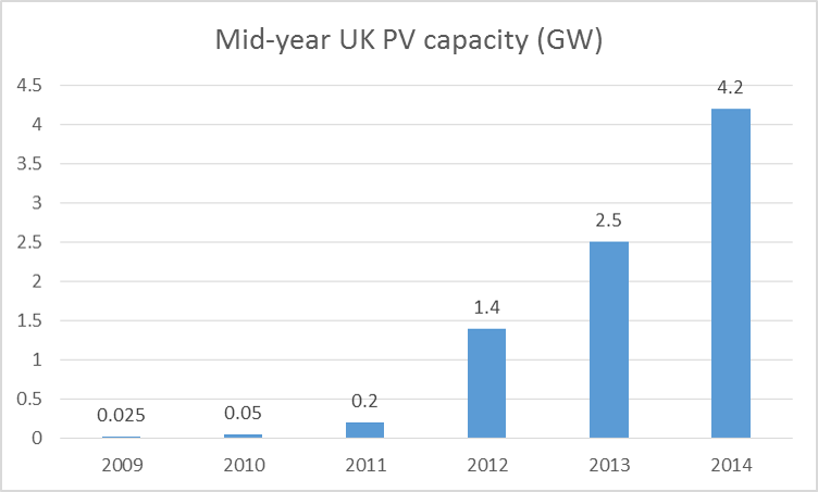 Source: DECC Solar Deployment report