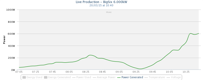 Bjorn Graabek 6 kW PV on 20th March, the day of the eclipse.