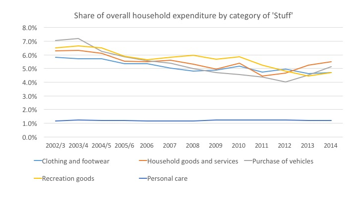 Source: ONS Family Spending