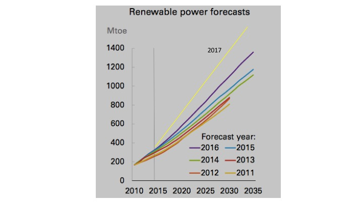 Source: BP Energy Outlook, 2016 and 2017