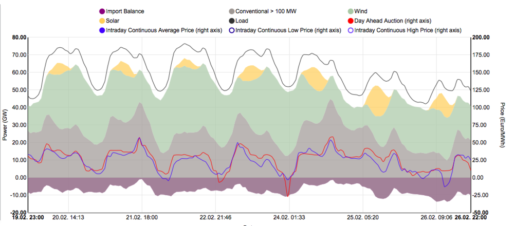 Source: Energy-charts.de. (Best site in the world for full public information about a power market!)
